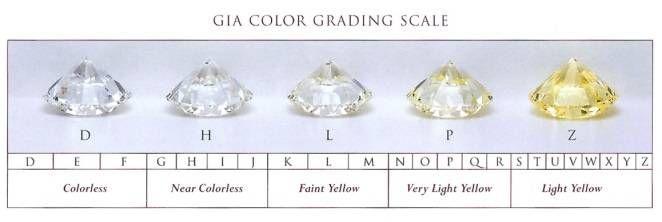 Diamonds Buying Guide Ja Gerber Jewelers Since 1885
